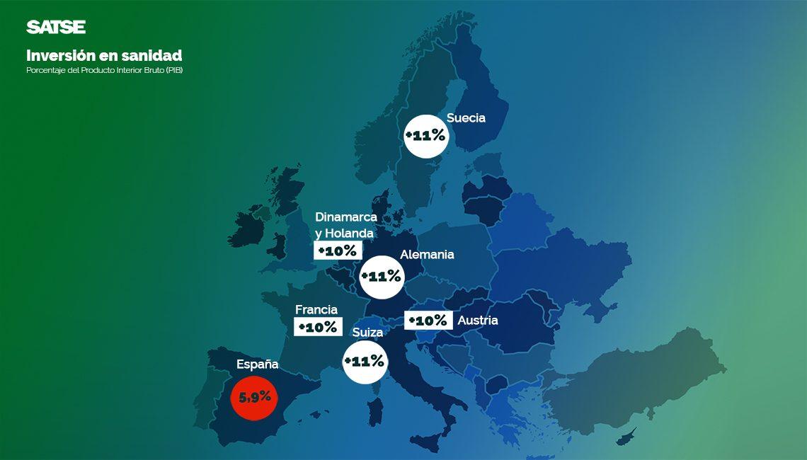 Todos los grandes países de Europa invierten casi el doble que España en su Sanidad Pública