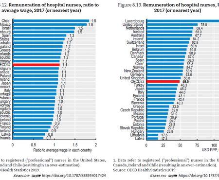 Los salarios de las enfermeras españolas publicados por la OCDE están lejos de la realidad