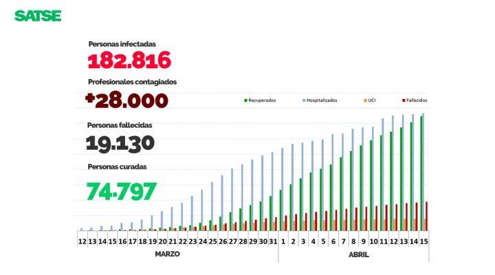 España es el segundo país del mundo con más casos de COVID detectados