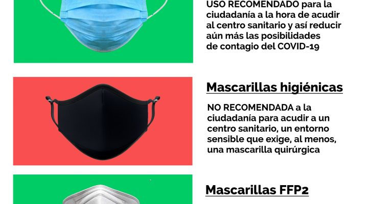 No es recomendable emplear mascarillas higiénicas en los centros sanitarios