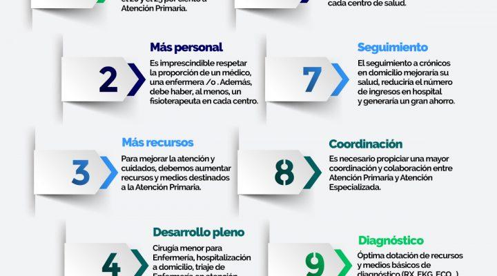 Diez acciones para acabar con el deterioro progresivo de la Atención Primaria en España