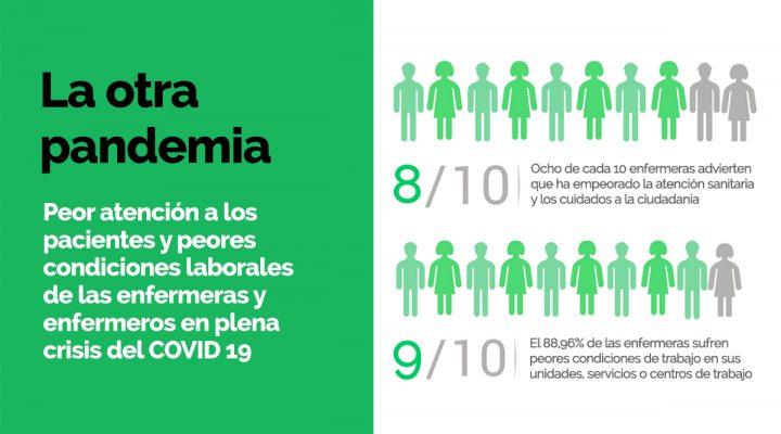 La otra pandemia es la peor atención a los pacientes y las peores condiciones laborales de las enfermeras