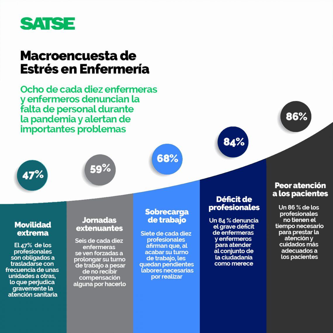 Alarmantes resultados de la macroencuesta de SATSE acerca del estrés en Enfermería