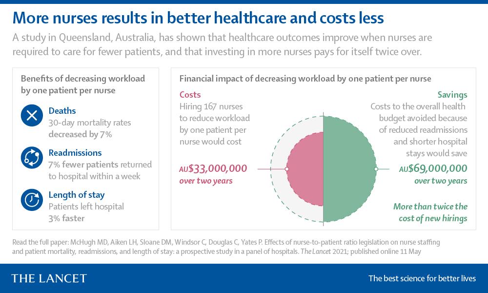 The Lancet da la razón a SATSE: más enfermeras, menos mortalidad