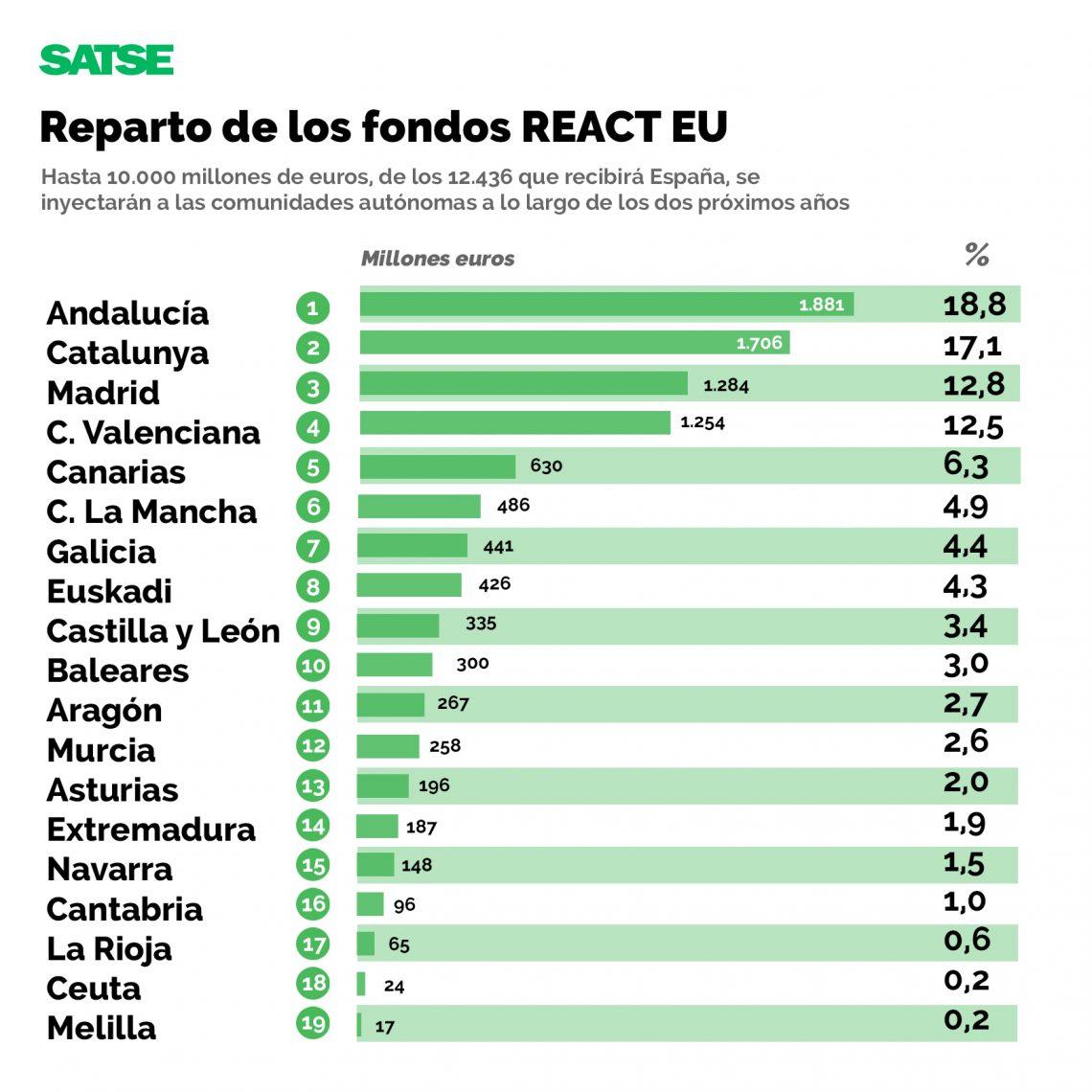 Reparto de los fondos REACT EU