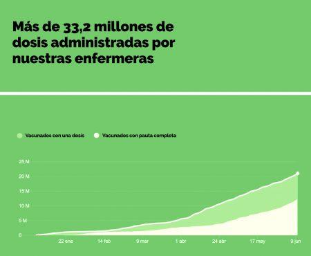 Más de 33,2 millones de dosis administradas por enfermeras