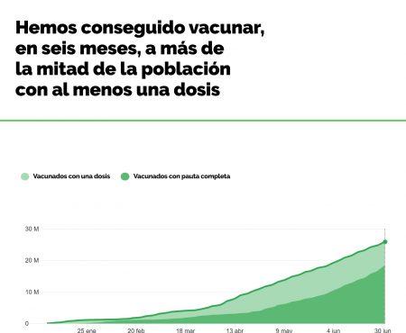 Las enfermeras hemos conseguido vacunar, en sólo 6 meses, a más de mitad de la población con al menos una dosis