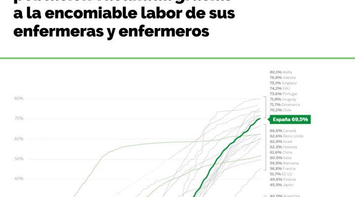 España alcanza el 70% de población vacunada gracias a la encomiable labor de sus enfermeras